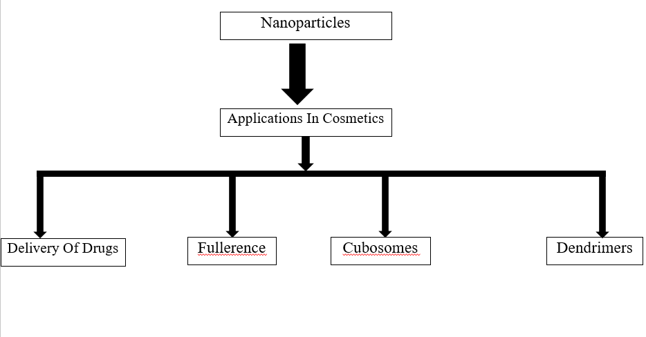 Scope of Nanotechnology in Cosmetics: Dermatology and Skin