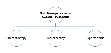 Biomedical Scope of Gold Nanoparticles in Medical Sciences; an Advancement in Cancer Therapy