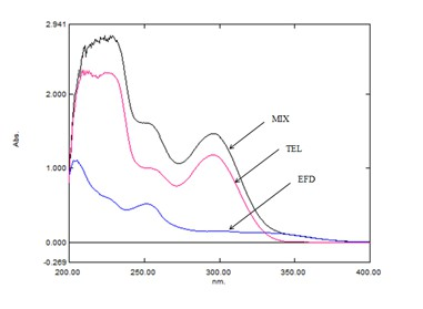 Development and Validation of Three Novel UV Spectrophotometric Methods for Simultaneous Estimation of Efonidipine Hydrochloride Ethanolate and Telmisartan in Their Synthetic Mixture and Its Comparison Using ANOVA